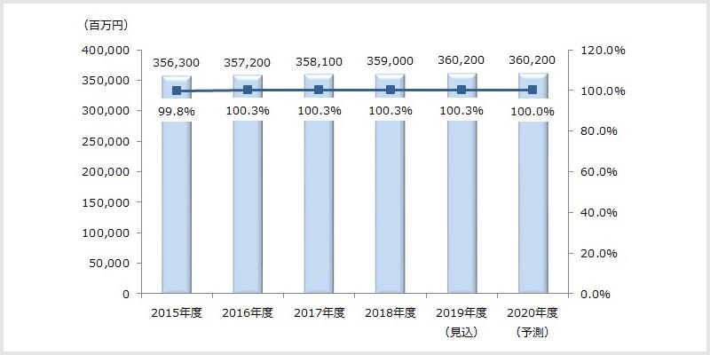 メンズエステ業界の市場規模