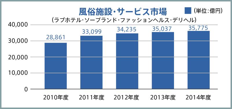 【風俗業界】2014年度の市場規模データ